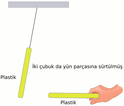 Elektrostatik statik elektrik deney 2