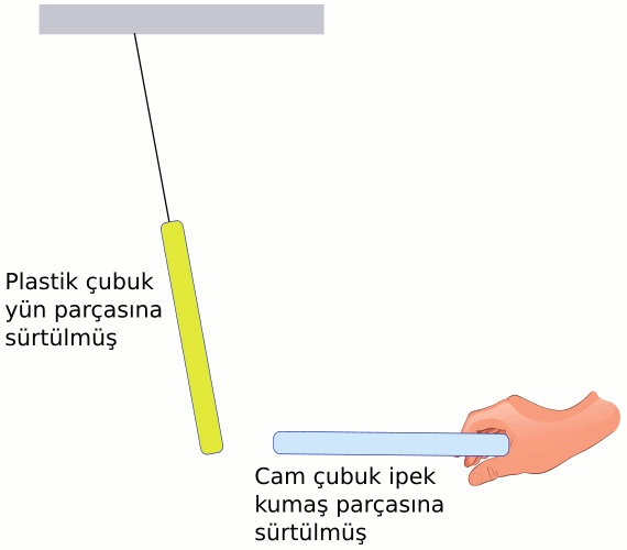 Elektrostatik statik elektrik deney 3