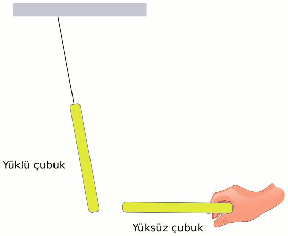 Elektrostatik statik elektrik deney 5