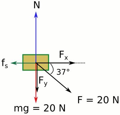Dinamik soruları sürtünmeli düzlem soru 2 serbest cisim diyagramı