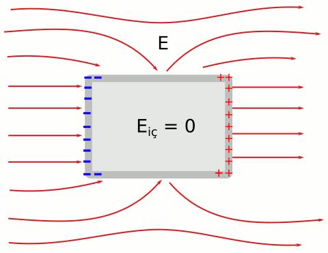 Faraday kafesi nasıl çalışır: dış elektrik alan içine yerleştirilen iletken kutu