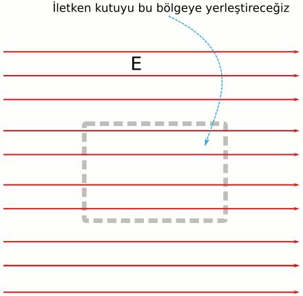 Faraday kafesi nasıl çalışır: iletkenlerde yük dağılımı ile ilişkisi