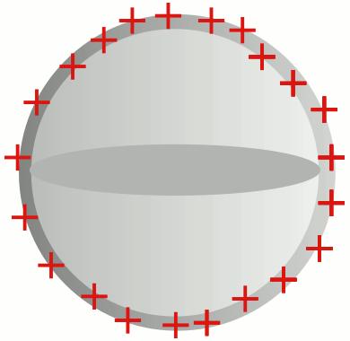 İletkenlerde yük dağılımı: içi boş iletken küre