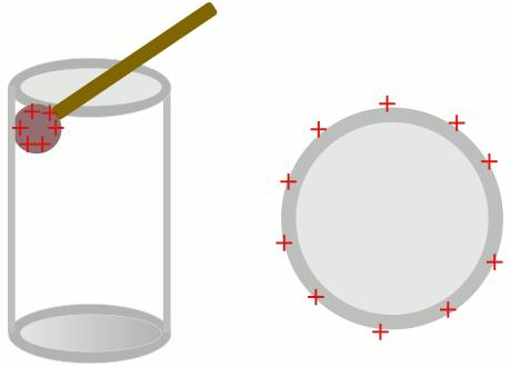 İletkenlerde yük dağılımı: içi boş iletken silindir