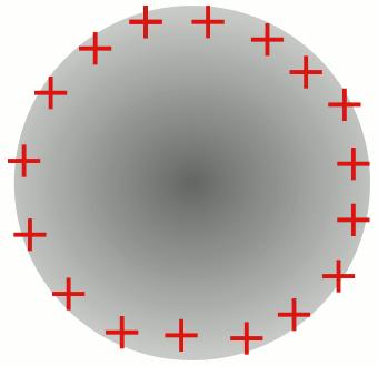 İletkenlerde yük dağılımı: İçi dolu iletken küre