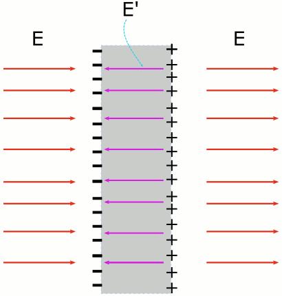 İletkenlerde yük dağılımı: Dış elektrik alan uygulanınca iletkenin içinde net elektrik alan sıfır oluyor