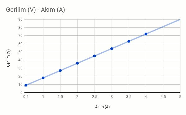 Ohm kanunu voltaj akım grafiği (v - i)