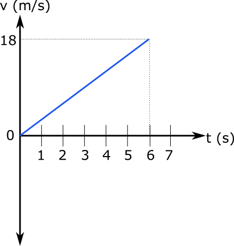Sabit ivmeli hareket hız-zaman grafiği örnek soru 1