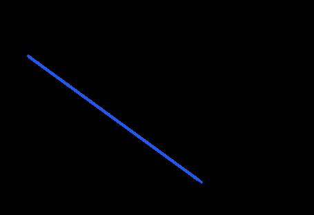 Sabit ivmeli hareket hız-zaman grafiği örnek soru 3