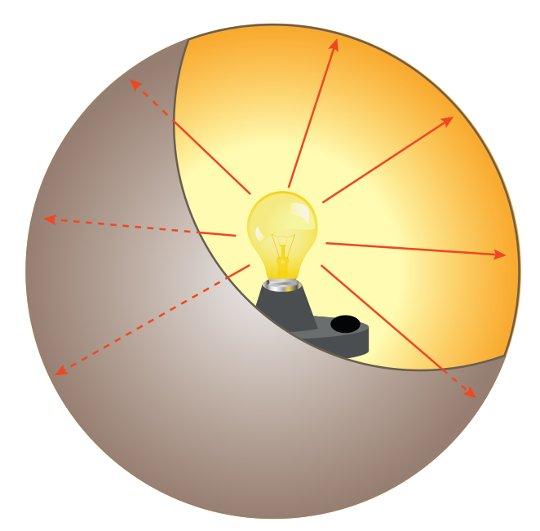 Işık akısı kürenin iç yüzeyinin tamamındaki ışık şiddeti anlamına gelir