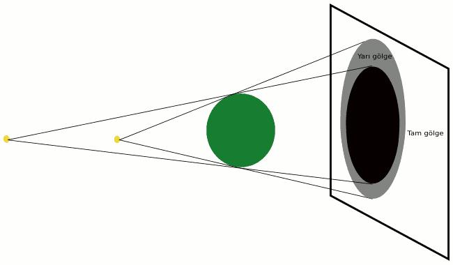 İki noktasal ışık kaynağı farklı mesafede hem tam hem de yarım gölge oluşturuyor