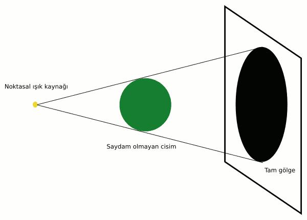 Tam gölge noktasal ışık kaynağıyla nasıl oluşur