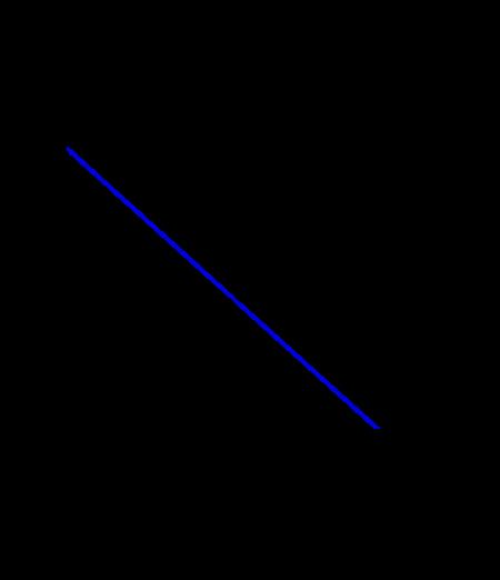 Eğik atış için düşey boyutta hız zaman grafiği