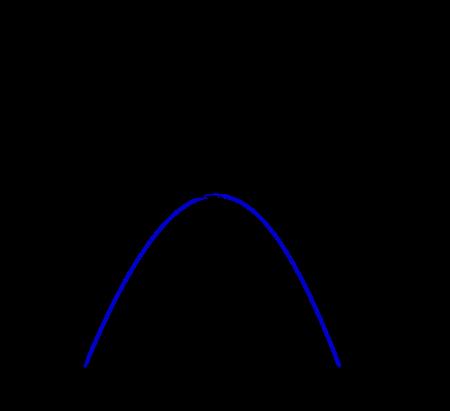 Eğik atış için düşey boyutta konum zaman grafiği