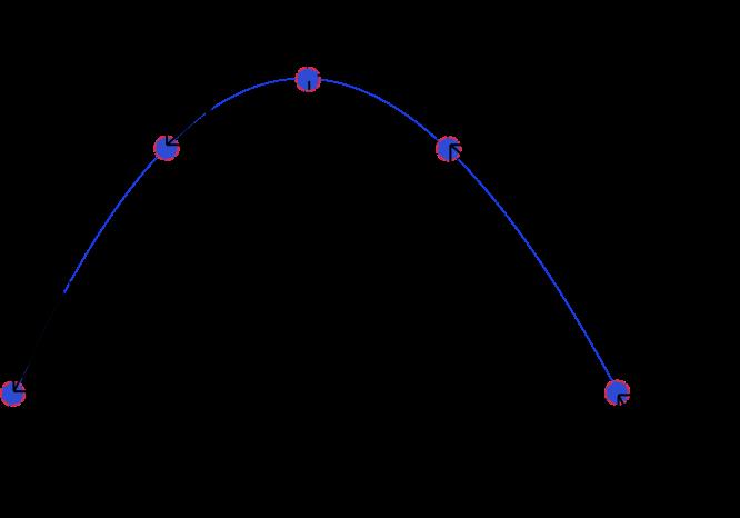 Eğik atış için farklı durumlarda hız vektörü