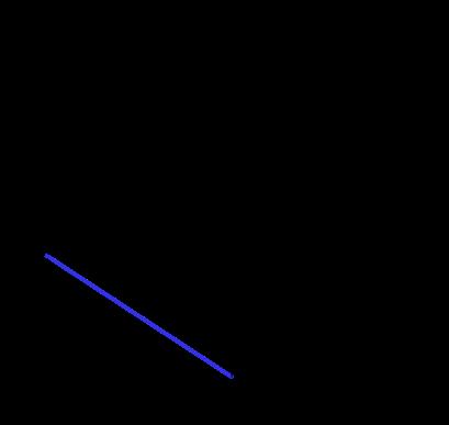 Yatay atış düşey boyutta hız zaman grafiği