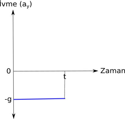 Eğik atış için düşey boyutta ivme zaman grafiği