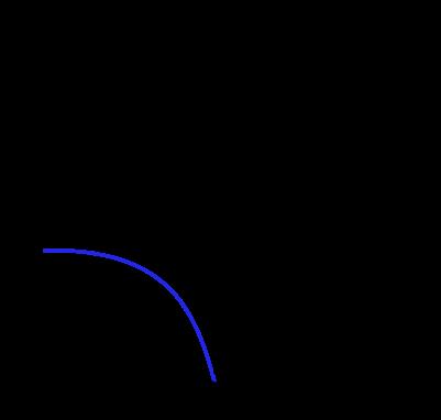 Yatay atış düşey boyutta konum zaman grafiği