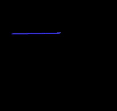 Eğik atış yatay boyut hız zaman grafiği