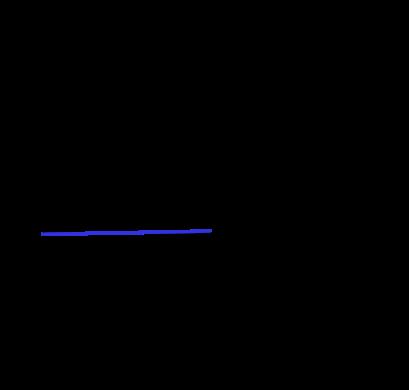 Eğik atış yatay boyut ivme zaman grafiği