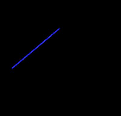 Eğik atış yatay boyut konum zaman grafiği