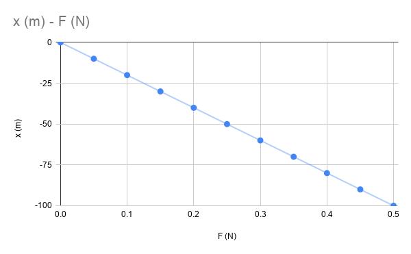 Hooke yasası kuvvet uzama miktarı grafiği