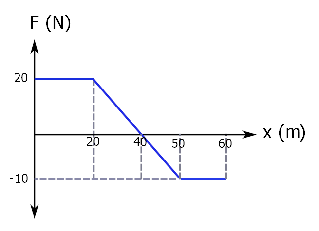 İş kuvvet-konum grafiği örnek soru