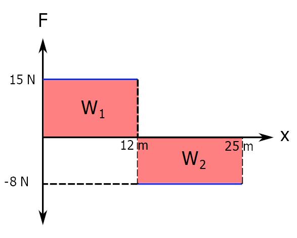 İş hesaplama kuvvet - konum grafiği