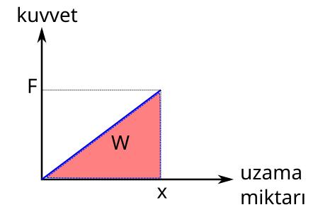 Esneklik potansiyel enerjisi grafik