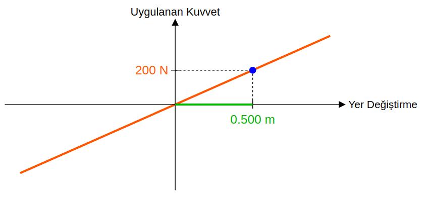 Esneklik potansiyel enerjisi soru 1