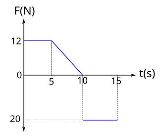 Kuvvet zaman grafiği soru 2