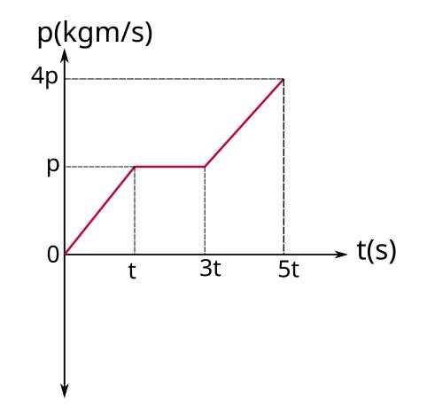 Momentum zaman grafiği örnek soru 3