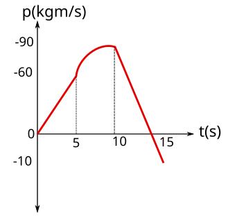 Momentum zaman grafiği örnek soru 4 çözümü