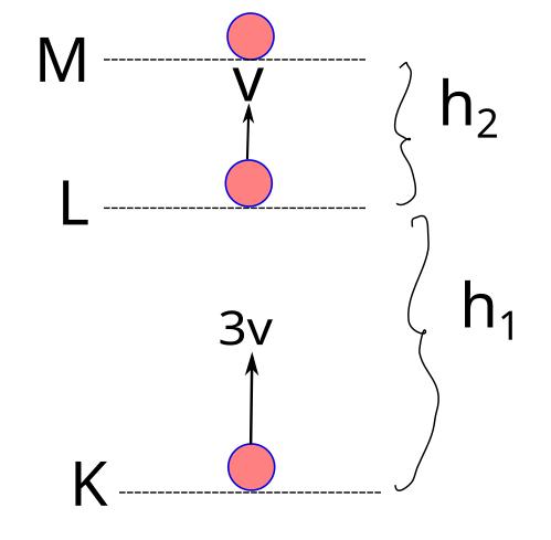 Mekanik enerjinin korunumu atışlar soru ve çözüm
