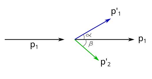 İki boyutta esnek çarpışma çözüm