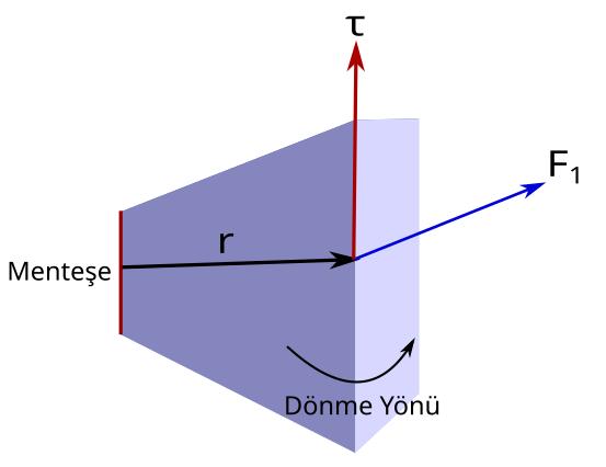 Tork nedir kapı örneği 2 profilden