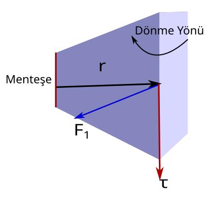 Tork nedir kapı örneği 3 profile ters