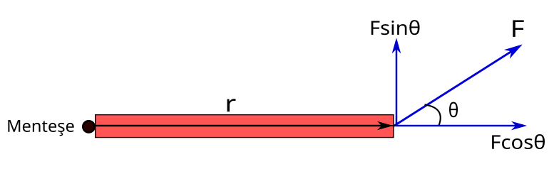 Tork kapı örneği 5