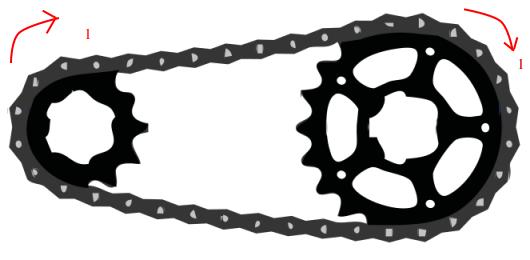 Zincirle bağlı çarklar