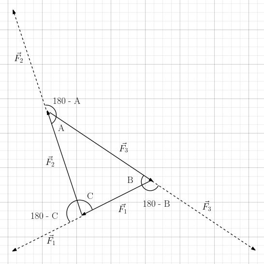 Lami teoremi ispatı türetilişi