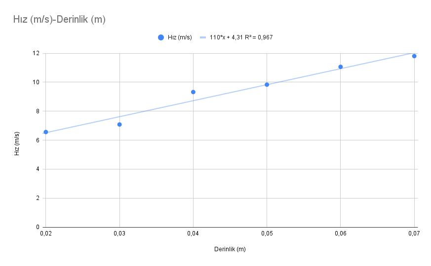 Derinlik ve su dalgalarının hızı grafiği