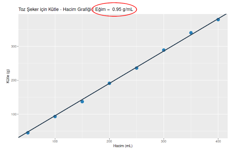 Toz şekerin özkütlesi deneyi hacim kütle grafiği