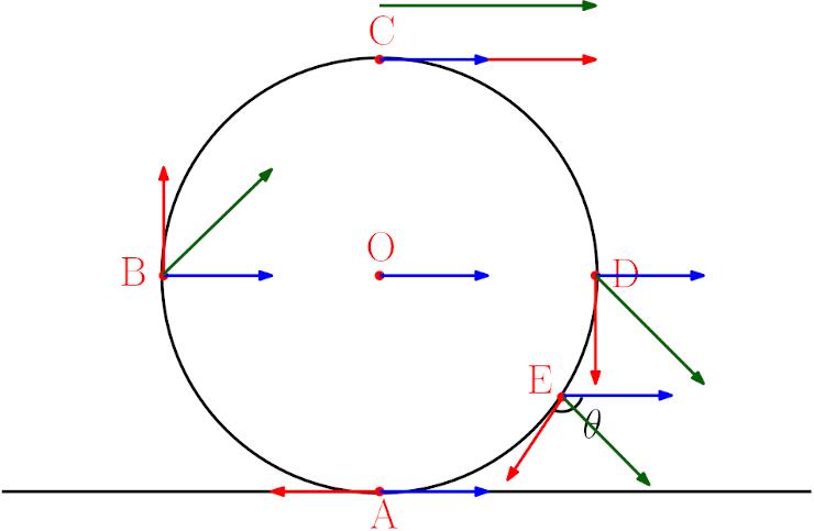 Dönerek öteleme hareketi tekerleğin üstünde yere göre hız vektörleri